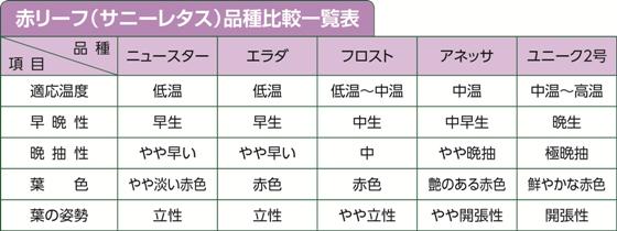 赤リーフ品種比較一覧表