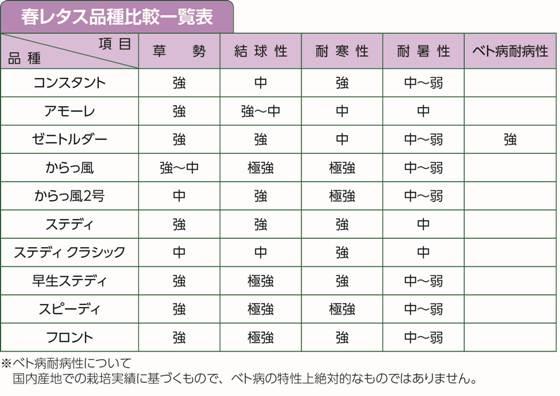 春レタス品種比較一覧表