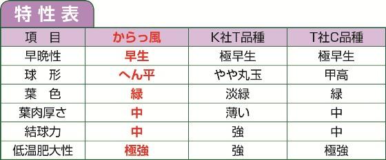 からっ風1号_特性表
