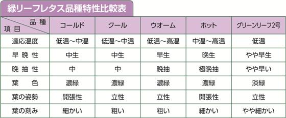 緑リーフレタス品種特性比較表