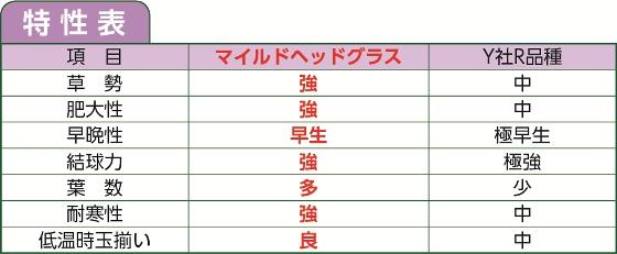 マイルド_特性表