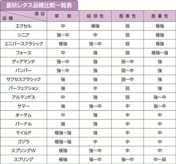 夏秋レタス品種比較一覧表