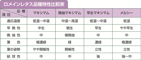 ロメインレタス品種特性比較表
