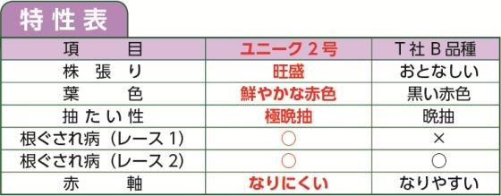 ユニーク2号_特性表