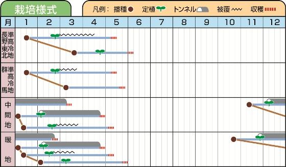 ゼニトルダー_栽培様式